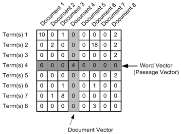 Document Clustering with Python