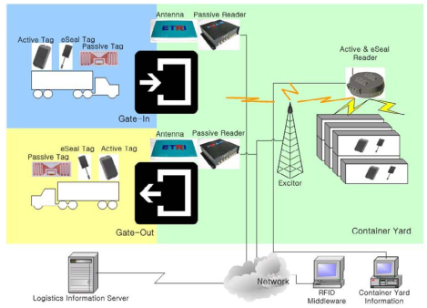 A Study On Rfid Adoption For Vehicle Tracking In Container