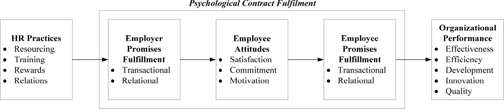 psychological contract breach dissertation