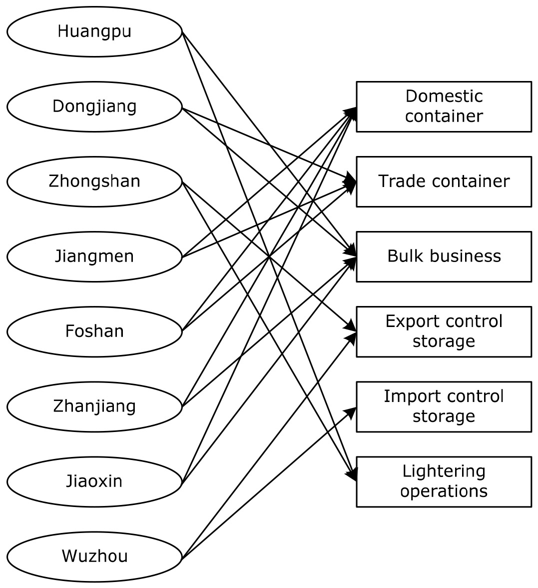 A novel optimization method on logistics operation for warehouse logistics business of warehouse port nvjuhfo Gallery
