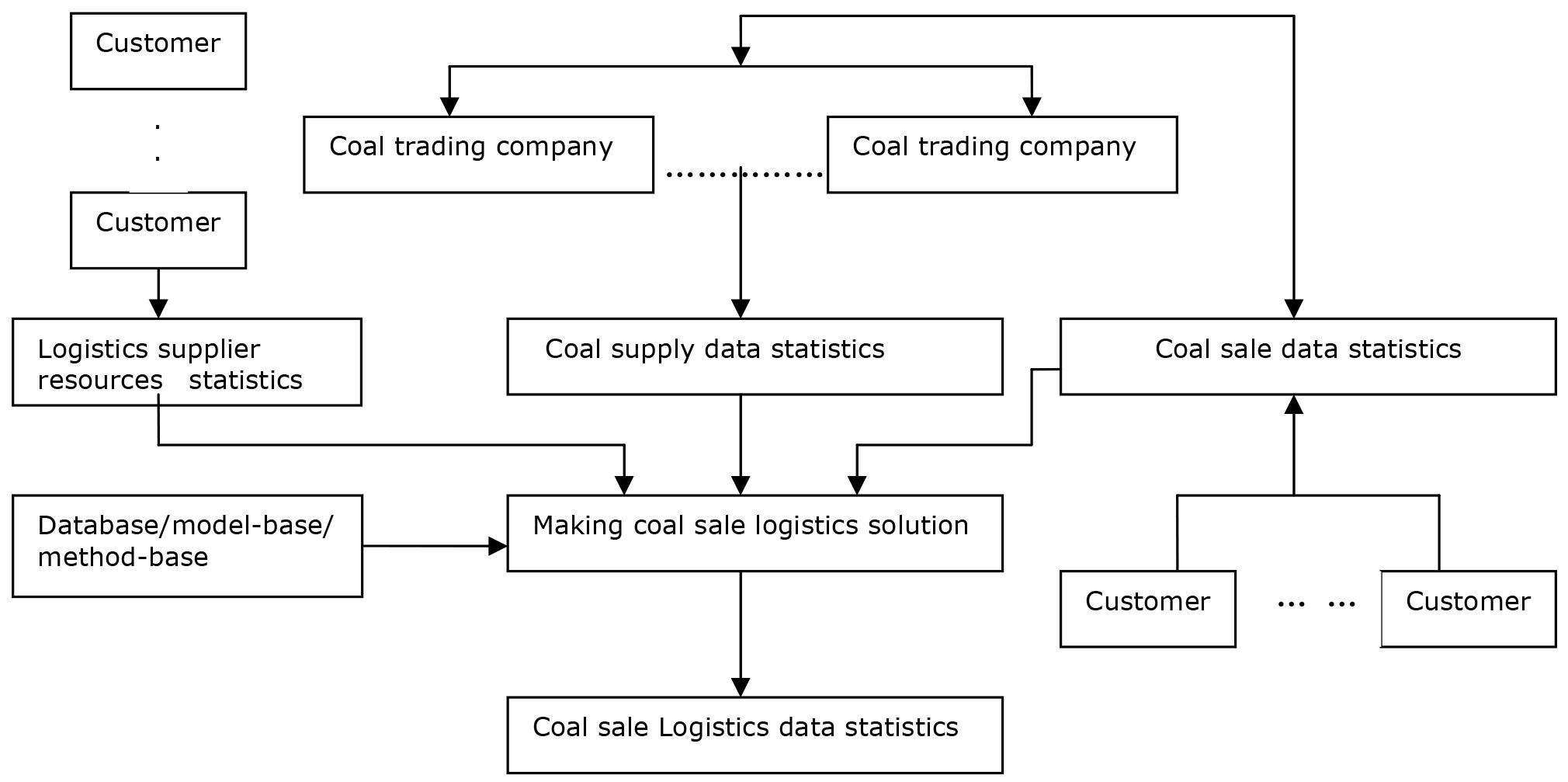 on the analysis of building a public information platform based on e rh jiem org Reverse Logistics Flow Chart Freight Flow Chart
