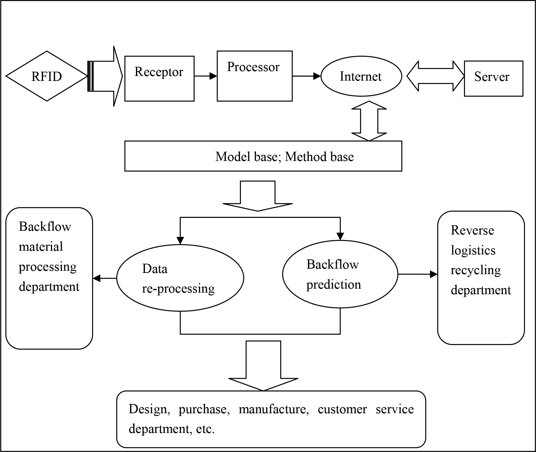 Product Recycling Programs