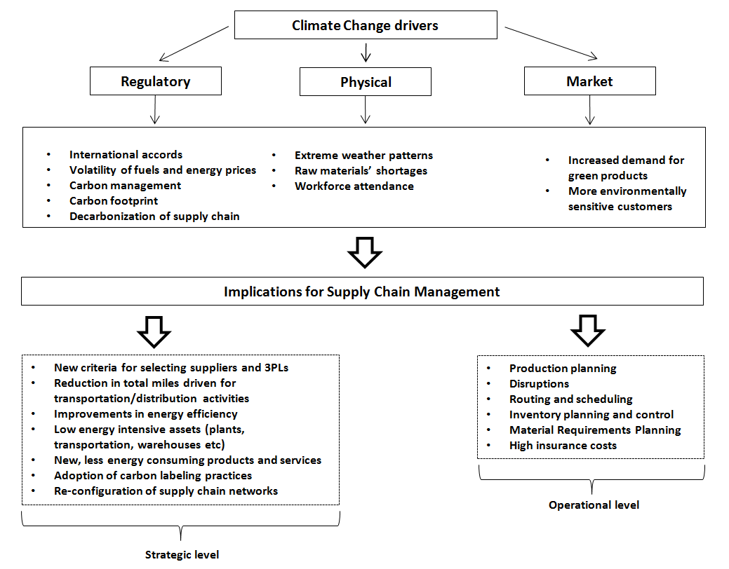 Supply chain management in view of climate change: an