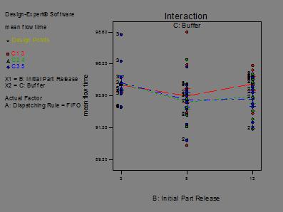 Descripción: fix travel time with mean flow time_Model Graph of mean flow time8