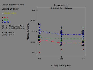 Descripción: fix travel time with mean flow time_Model Graph of Machine Efficiency5